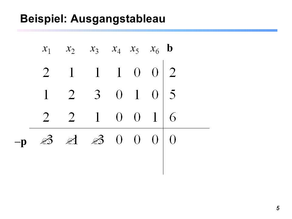 6 Simplextableau zur Basis B Multipliziert man an das so umsortierte Ausgangstableau die Matrix, so erhält man: das ist das Simplextableau zur Basis B.