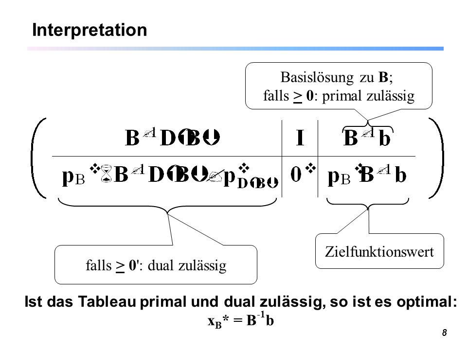 8 Interpretation Basislösung zu B; falls > 0: primal zulässig Zielfunktionswert falls > 0': dual zulässig Ist das Tableau primal und dual zulässig, so