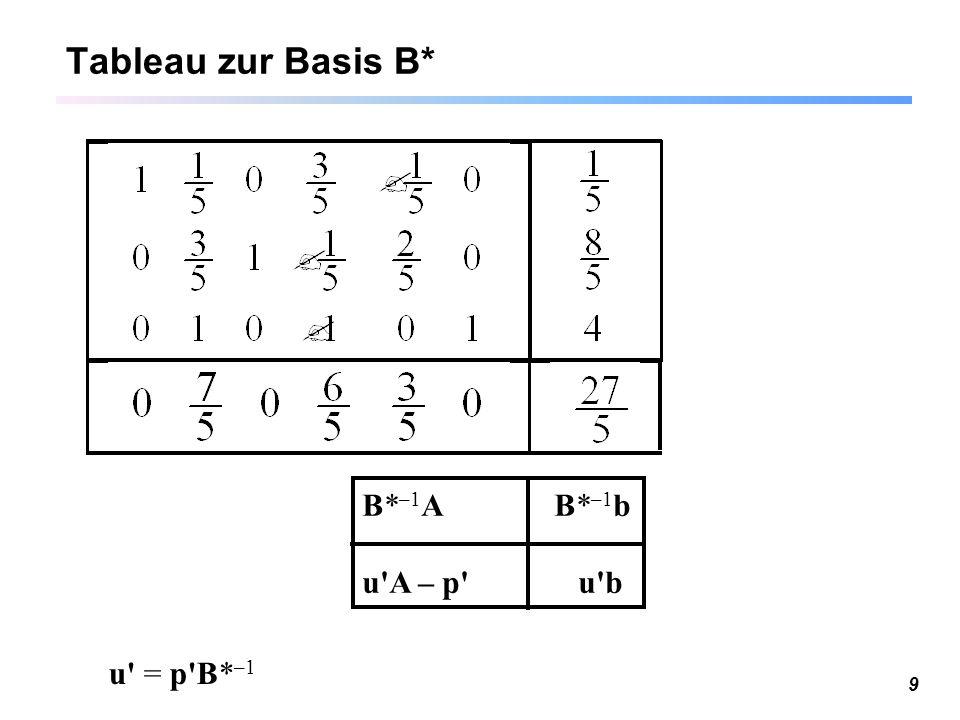 9 Tableau zur Basis B* B* –1 A B* –1 b u'A – p' u'b u' = p'B* –1