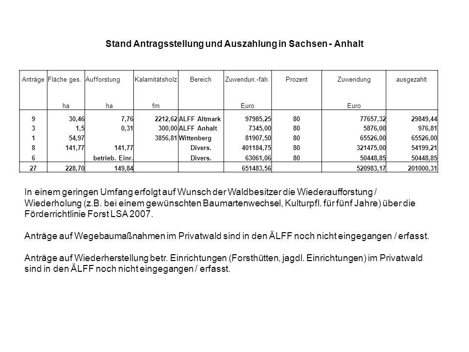 Stand Antragsstellung und Auszahlung in Sachsen - Anhalt AnträgeFläche ges.AufforstungKalamitätsholzBereichZuwendun.-fäh.ProzentZuwendungausgezahlt ha fm Euro 930,467,762212,62ALFF Altmark97985,258077657,3229849,44 31,50,31300,00ALFF Anhalt7345,00805876,00976,81 154,97 3856,81Wittenberg81907,508065526,00 8141,77 Divers.401184,7580321475,0054199,21 6 betrieb.