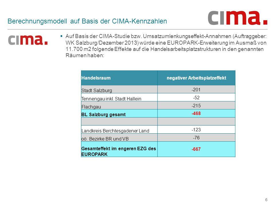 7 Arbeitsplatzsaldo  Eine Gegenüberstellung der Arbeitsplatzeffekte zeigt folgendes Bild: a.) ECOSTRA-Berechnungsbasis  Europark-Erweiterung rund 300 Beschäftigte  negative Arbeitsplatzeffekte im engeren Einzugsraumrund 386 Beschäftigte Arbeitsplatzbilanz im Einzelhandel - 86 Beschäftigte (davon + 10 im Bundesland Salzburg) b.) CIMA-Berechnungsbais  Europark-Erweiterung rund 300 Beschäftigte  negative Arbeitsplatzeffekte im engeren Einzugsraumrund 667 Beschäftigte Arbeitsplatzbilanz im Einzelhandel - 367 Beschäftigte (davon – 168 im Bundesland Salzburg)  Von fachlicher Seite ist anzumerken, dass durch den Verlust von Arbeitsplätzen bzw.