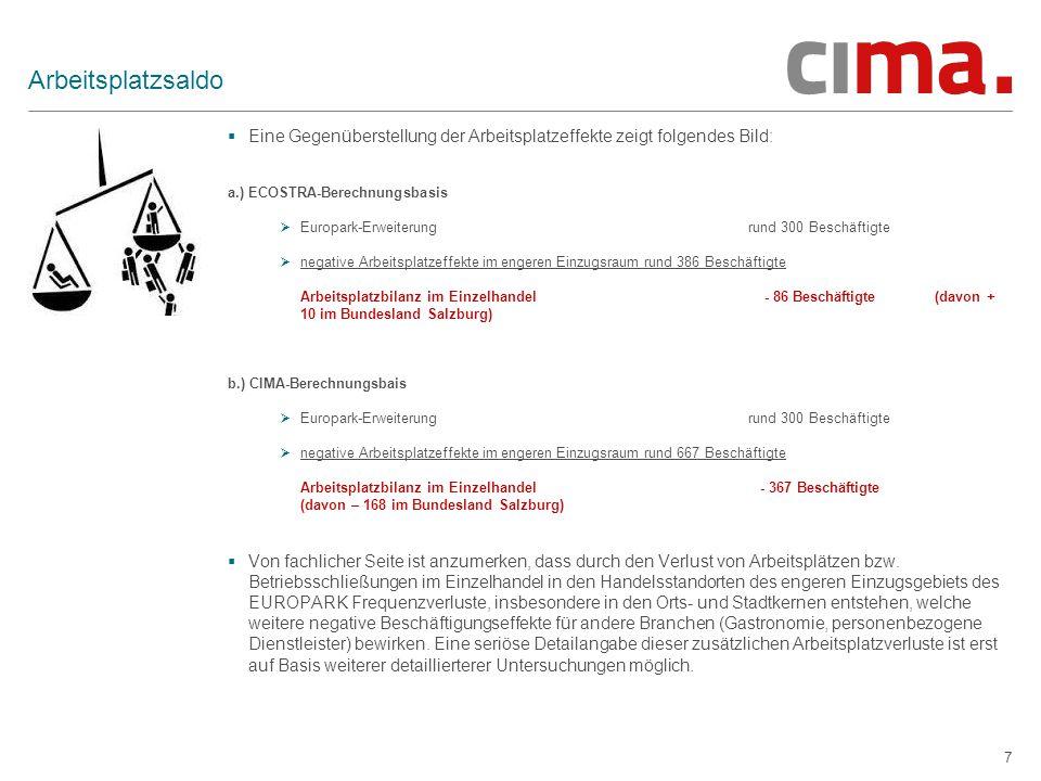 7 Arbeitsplatzsaldo  Eine Gegenüberstellung der Arbeitsplatzeffekte zeigt folgendes Bild: a.) ECOSTRA-Berechnungsbasis  Europark-Erweiterung rund 30