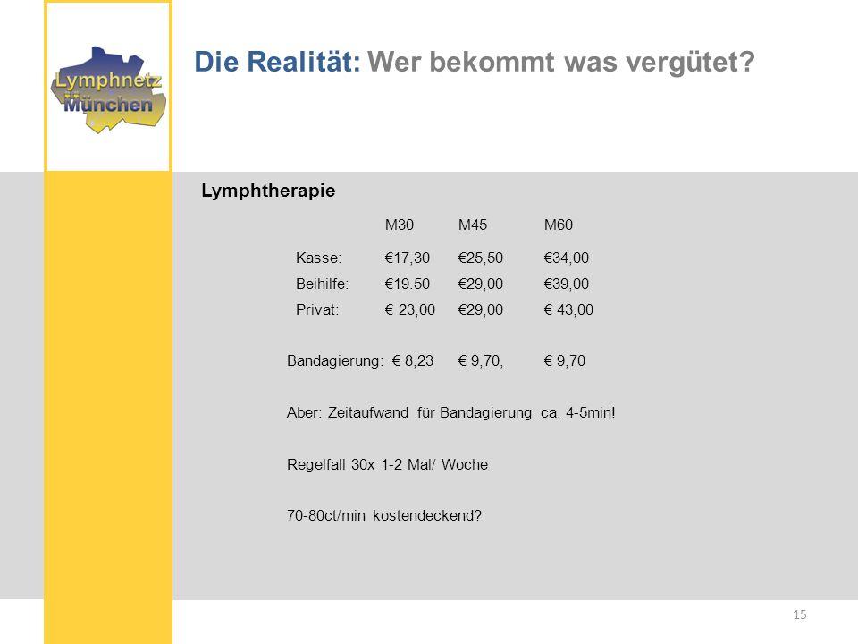 www.kurtze.de Die Realität: Wer bekommt was vergütet.