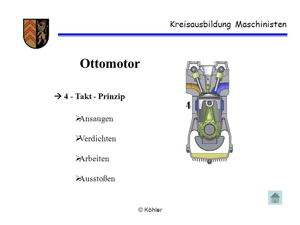 © Köhler Kreisausbildung Maschinisten Ottomotor  4 - Takt - Prinzip  Ansaugen  Verdichten  Arbeiten  Ausstoßen