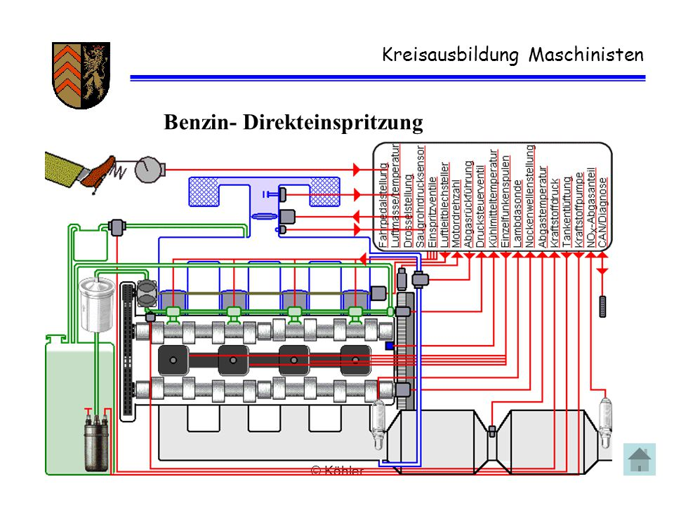 © Köhler Kreisausbildung Maschinisten Benzin- Direkteinspritzung