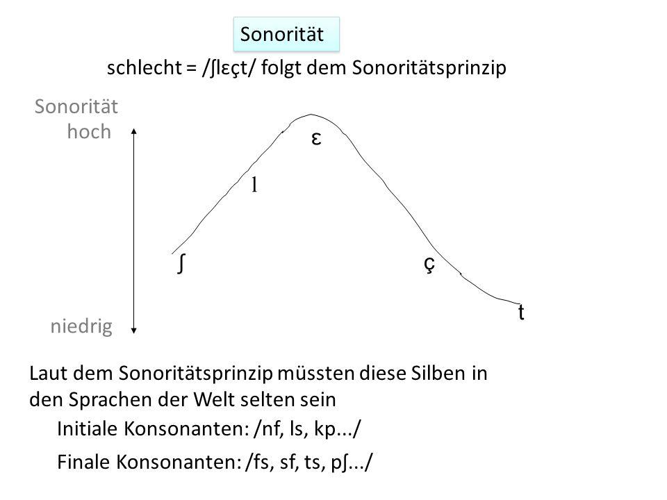 schlecht = /ʃlɛçt/ folgt dem Sonoritätsprinzip niedrig hoch ʃ l ɛ ç t Sonorität Initiale Konsonanten: /nf, ls, kp.../ Finale Konsonanten: /fs, sf, ts,