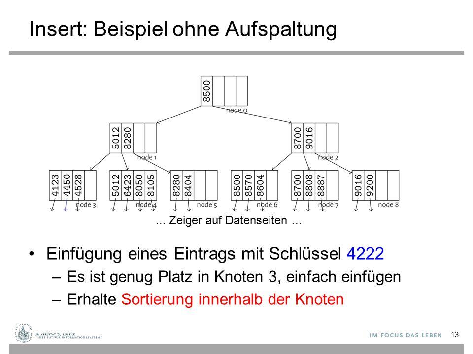 Insert: Beispiel ohne Aufspaltung Einfügung eines Eintrags mit Schlüssel 4222 –Es ist genug Platz in Knoten 3, einfach einfügen –Erhalte Sortierung innerhalb der Knoten 13...