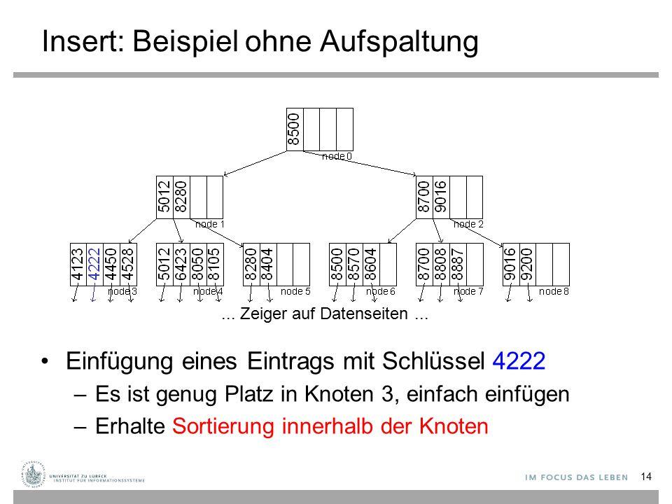 Insert: Beispiel ohne Aufspaltung Einfügung eines Eintrags mit Schlüssel 4222 –Es ist genug Platz in Knoten 3, einfach einfügen –Erhalte Sortierung innerhalb der Knoten 14...