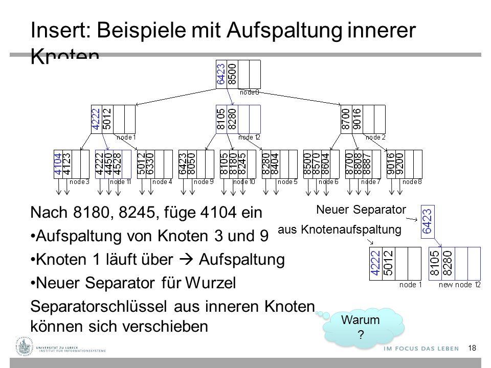 Insert: Beispiele mit Aufspaltung innerer Knoten Nach 8180, 8245, füge 4104 ein Aufspaltung von Knoten 3 und 9 Knoten 1 läuft über  Aufspaltung Neuer