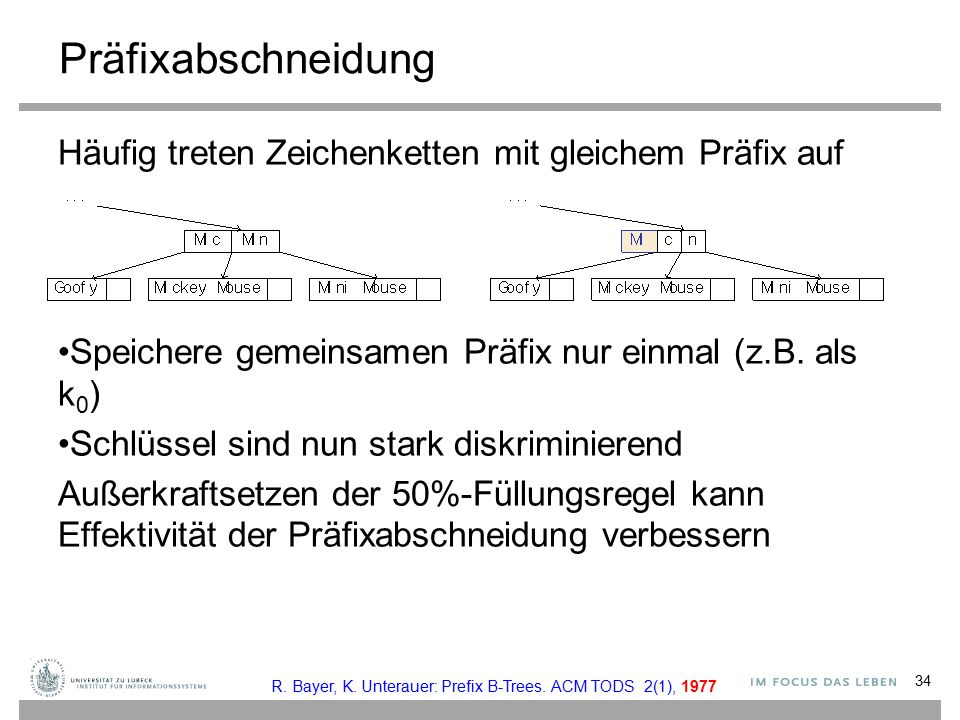 Präfixabschneidung Häufig treten Zeichenketten mit gleichem Präfix auf Speichere gemeinsamen Präfix nur einmal (z.B. als k 0 ) Schlüssel sind nun star