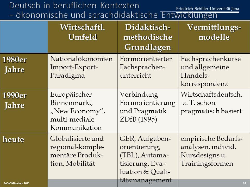 Wirtschaftl. Umfeld Didaktisch- methodische Grundlagen Vermittlungs- modelle 1980er Jahre Nationalökonomien Import-Export- Paradigma Formorientierter