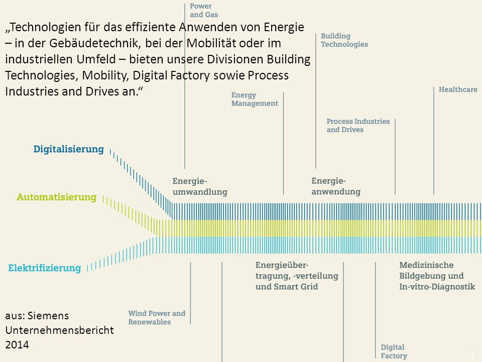 """FaDaF München 2015 aus: Siemens Unternehmensbericht 2014 """"Technologien für das effiziente Anwenden von Energie – in der Gebäudetechnik, bei der Mobili"""
