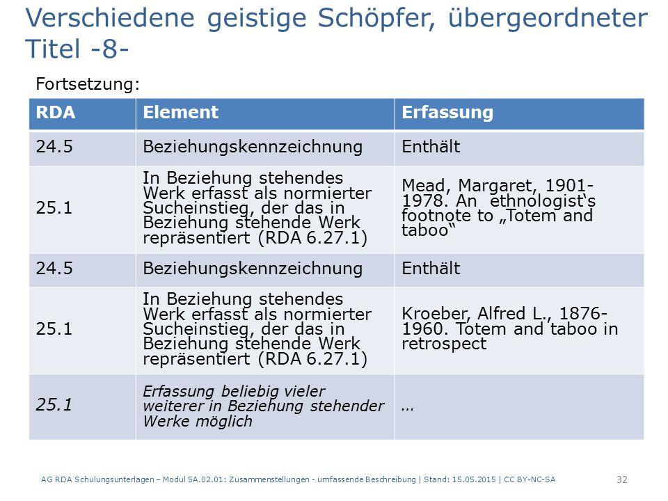 AG RDA Schulungsunterlagen – Modul 5A.02.01: Zusammenstellungen - umfassende Beschreibung | Stand: 15.05.2015 | CC BY-NC-SA 32 RDAElementErfassung 24.5BeziehungskennzeichnungEnthält 25.1 In Beziehung stehendes Werk erfasst als normierter Sucheinstieg, der das in Beziehung stehende Werk repräsentiert (RDA 6.27.1) Mead, Margaret, 1901- 1978.