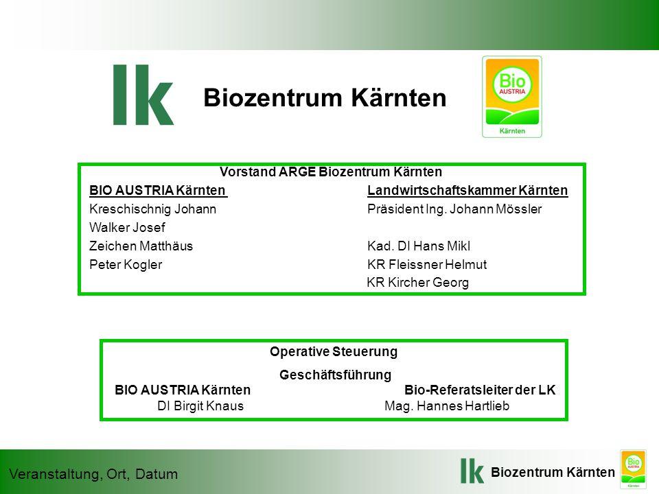 Biozentrum Kärnten Veranstaltung, Ort, Datum Biozentrum Kärnten Vorstand ARGE Biozentrum Kärnten BIO AUSTRIA Kärnten Landwirtschaftskammer Kärnten Kreschischnig Johann Präsident Ing.