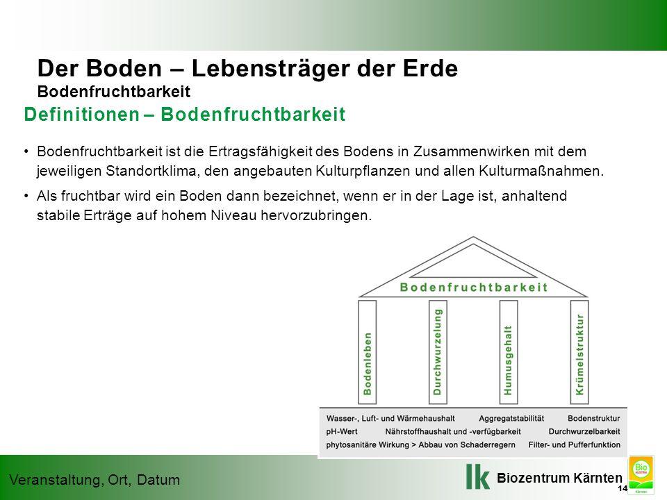 Biozentrum Kärnten Veranstaltung, Ort, Datum Definitionen – Bodenfruchtbarkeit Bodenfruchtbarkeit ist die Ertragsfähigkeit des Bodens in Zusammenwirken mit dem jeweiligen Standortklima, den angebauten Kulturpflanzen und allen Kulturmaßnahmen.
