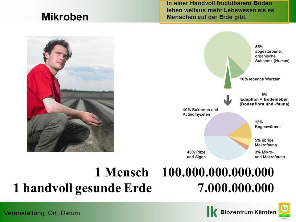 Biozentrum Kärnten Veranstaltung, Ort, Datum 1 Mensch 100.000.000.000.000 1 handvoll gesunde Erde 7.000.000.000 Mikroben In einer Handvoll fruchtbarem Boden leben weitaus mehr Lebewesen als es Menschen auf der Erde gibt.