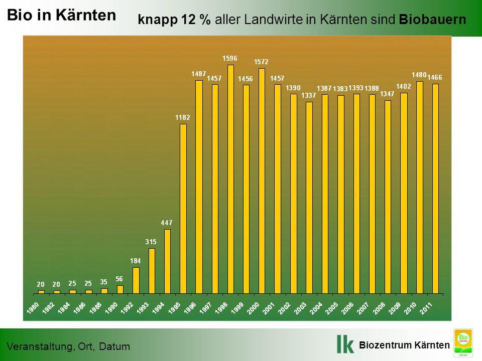 Biozentrum Kärnten Veranstaltung, Ort, Datum knapp 12 % aller Landwirte in Kärnten sind Biobauern Bio in Kärnten Entwicklung der INVEKOS-Bio-Betriebe in Kärnten von 1982-2009* *Daten Referat 7, LK / Ministerium