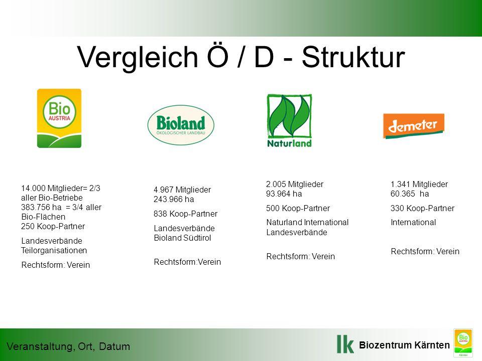 Biozentrum Kärnten Veranstaltung, Ort, Datum Vergleich Ö / D - Struktur 14.000 Mitglieder= 2/3 aller Bio-Betriebe 383.756 ha = 3/4 aller Bio-Flächen 2