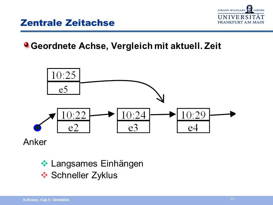 Zentrale Zeitachse Ungeordnete Achse, Herunterzählen  Schnelles Einhängen  Langsamer Zyklus R.Brause, Kap.5: Simulation - 16 -