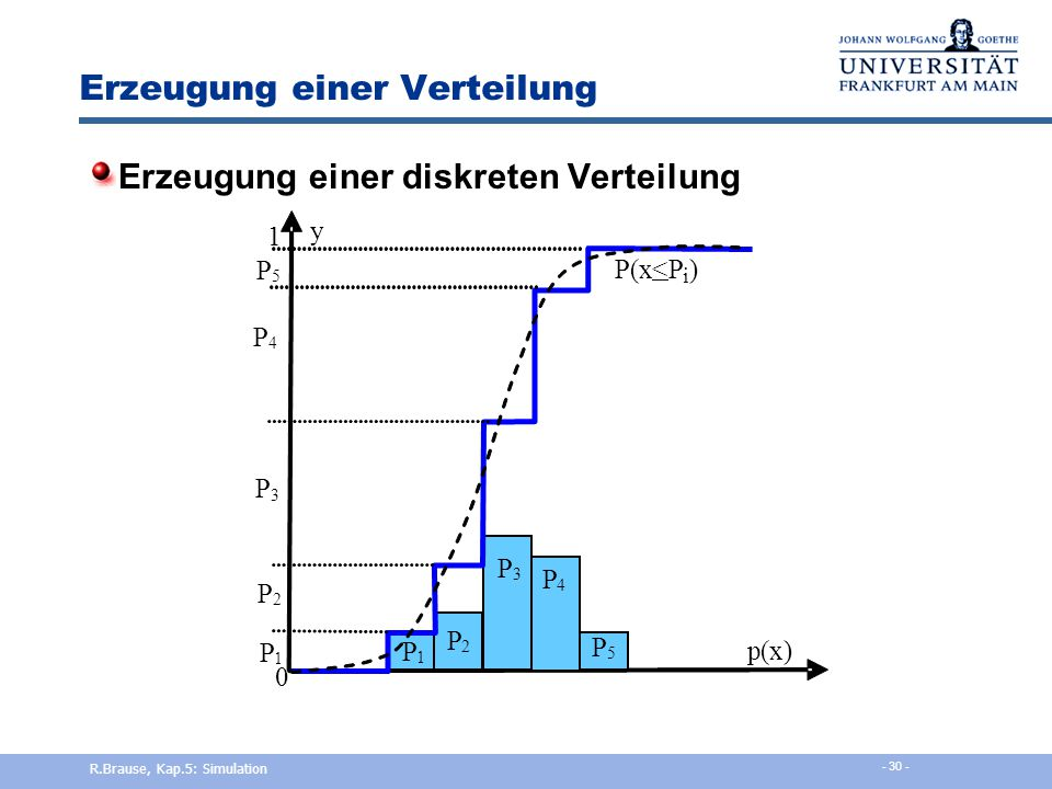 Erzeugung einer Verteilung Simuliere das Auftreten eines Ereignisses e mit P Wenn x aus U(0,1), so ist P = Prob(x < P) Also x = UniformRandom(0,1) IF