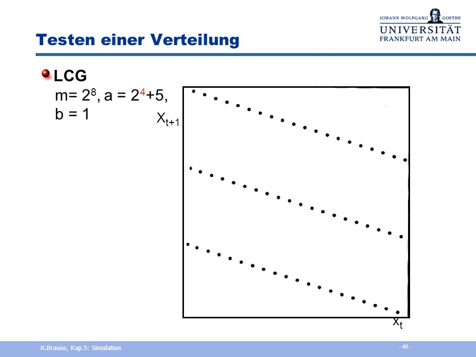 Testen einer Verteilung Grafische Tests auf Abhängigkeit Soll: uniforme Dichte R.Brause, Kap.5: Simulation - 39 -