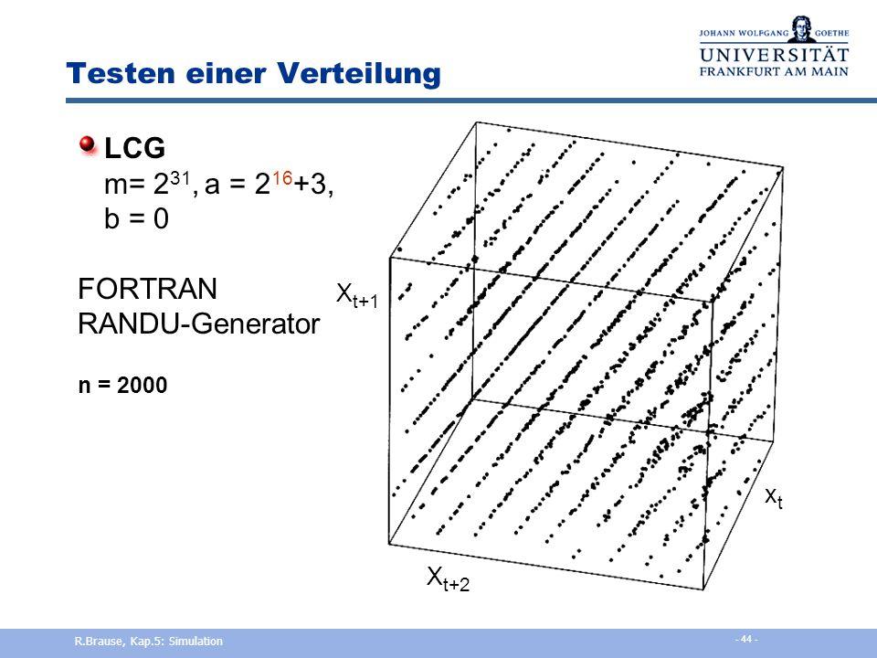 Testen einer Verteilung LCG m= 2 31, a = 2 16 +3, b = 0 FORTRAN RANDU-Generator n = 3, 9, 27, 81, 243, 729, 2.187, 6.561, 19.683, 59.049 - Punktdichte