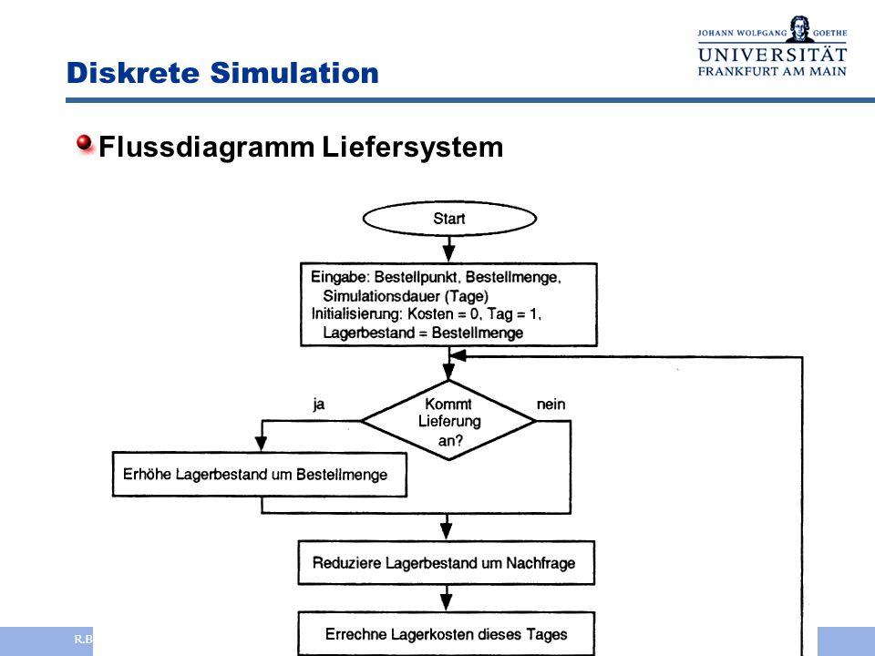 Analytische Simulation Beispiel: Optimierung einer Lagerhaltung  Produktion R nutzt ein Lager L  fester Bearbeitungsaufwand F jeder Bestellung B  g