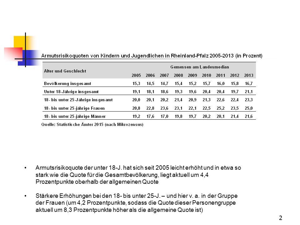 2 Armutsrisikoquote der unter 18-J. hat sich seit 2005 leicht erhöht und in etwa so stark wie die Quote für die Gesamtbevölkerung, liegt aktuell um 4,