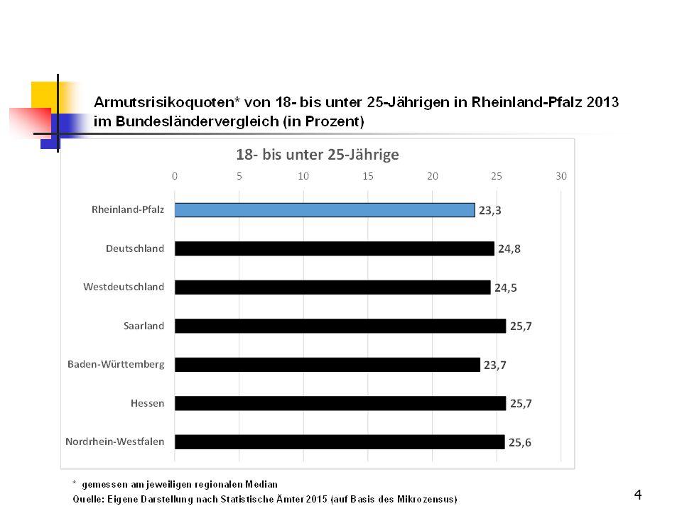 5 In Deutschland: Steigender Armutsrisikoquoten-Trend seit dt.