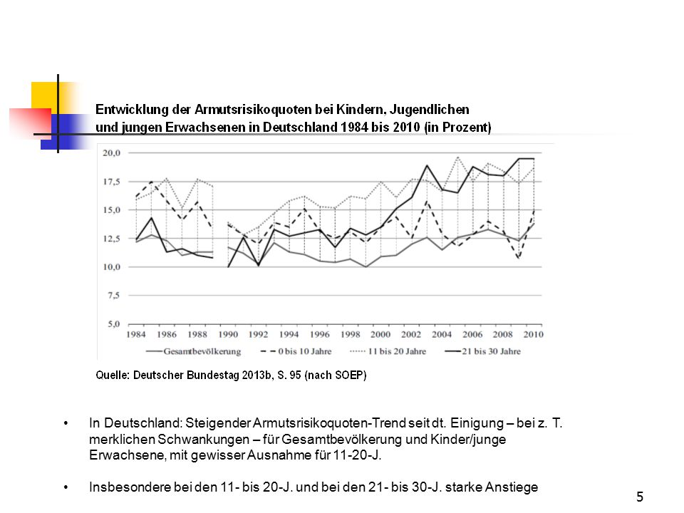 5 In Deutschland: Steigender Armutsrisikoquoten-Trend seit dt. Einigung – bei z. T. merklichen Schwankungen – für Gesamtbevölkerung und Kinder/junge E