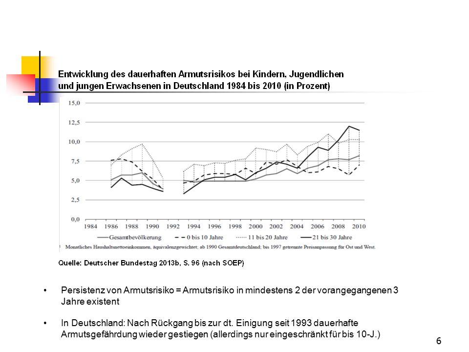 6 Persistenz von Armutsrisiko = Armutsrisiko in mindestens 2 der vorangegangenen 3 Jahre existent In Deutschland: Nach Rückgang bis zur dt. Einigung s