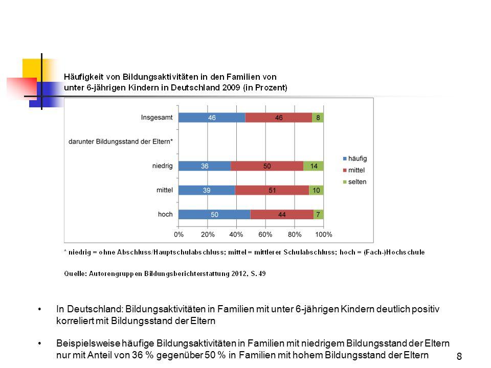 8 In Deutschland: Bildungsaktivitäten in Familien mit unter 6-jährigen Kindern deutlich positiv korreliert mit Bildungsstand der Eltern Beispielsweise