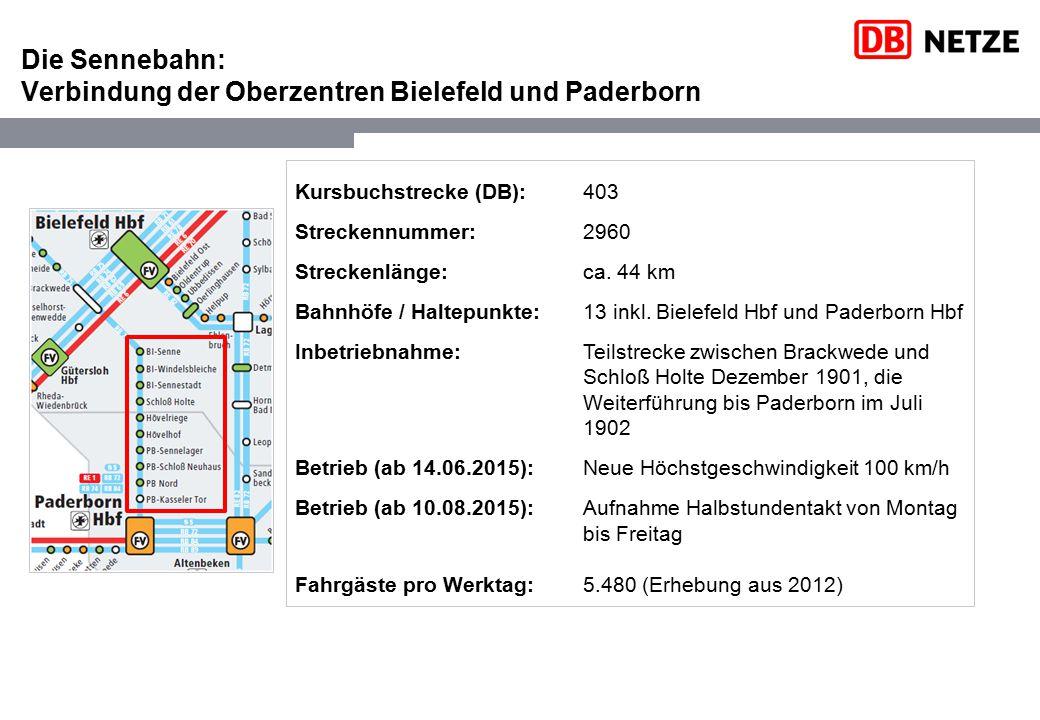 Die Sennebahn: Verbindung der Oberzentren Bielefeld und Paderborn Kursbuchstrecke (DB): 403 Streckennummer: 2960 Streckenlänge: ca. 44 km Bahnhöfe / H