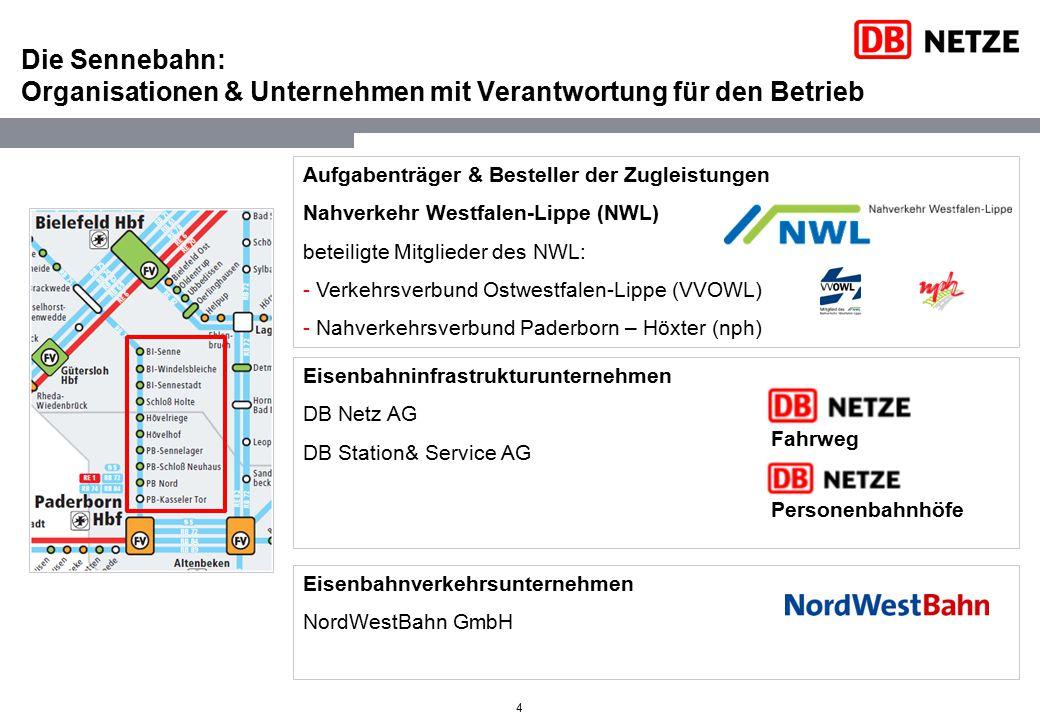 Eisenbahnverkehrsunternehmen NordWestBahn GmbH Eisenbahninfrastrukturunternehmen DB Netz AG DB Station& Service AG Aufgabenträger & Besteller der Zugl