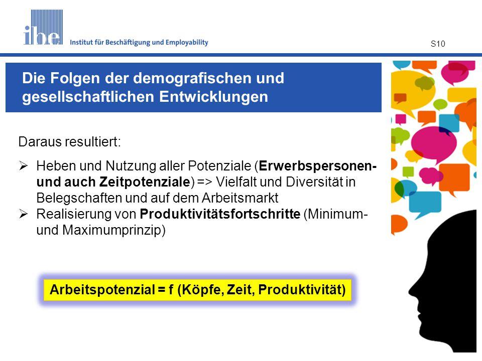 S10 Daraus resultiert:  Heben und Nutzung aller Potenziale (Erwerbspersonen- und auch Zeitpotenziale) => Vielfalt und Diversität in Belegschaften und auf dem Arbeitsmarkt  Realisierung von Produktivitätsfortschritte (Minimum- und Maximumprinzip) Arbeitspotenzial = f (Köpfe, Zeit, Produktivität) Die Folgen der demografischen und gesellschaftlichen Entwicklungen