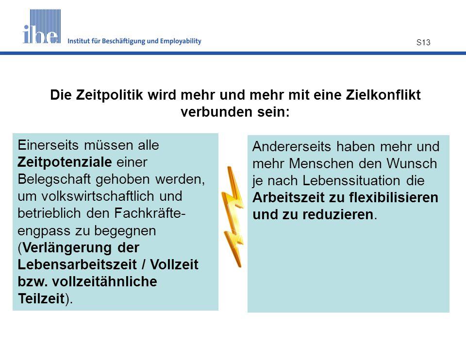S13 Die Zeitpolitik wird mehr und mehr mit eine Zielkonflikt verbunden sein: Einerseits müssen alle Zeitpotenziale einer Belegschaft gehoben werden, um volkswirtschaftlich und betrieblich den Fachkräfte- engpass zu begegnen (Verlängerung der Lebensarbeitszeit / Vollzeit bzw.