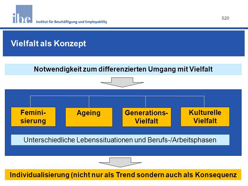 S20 Notwendigkeit zum differenzierten Umgang mit Vielfalt Femini- sierung Ageing Kulturelle Vielfalt Generations- Vielfalt Unterschiedliche Lebenssituationen und Berufs-/Arbeitsphasen Vielfalt als Konzept Individualisierung (nicht nur als Trend sondern auch als Konsequenz