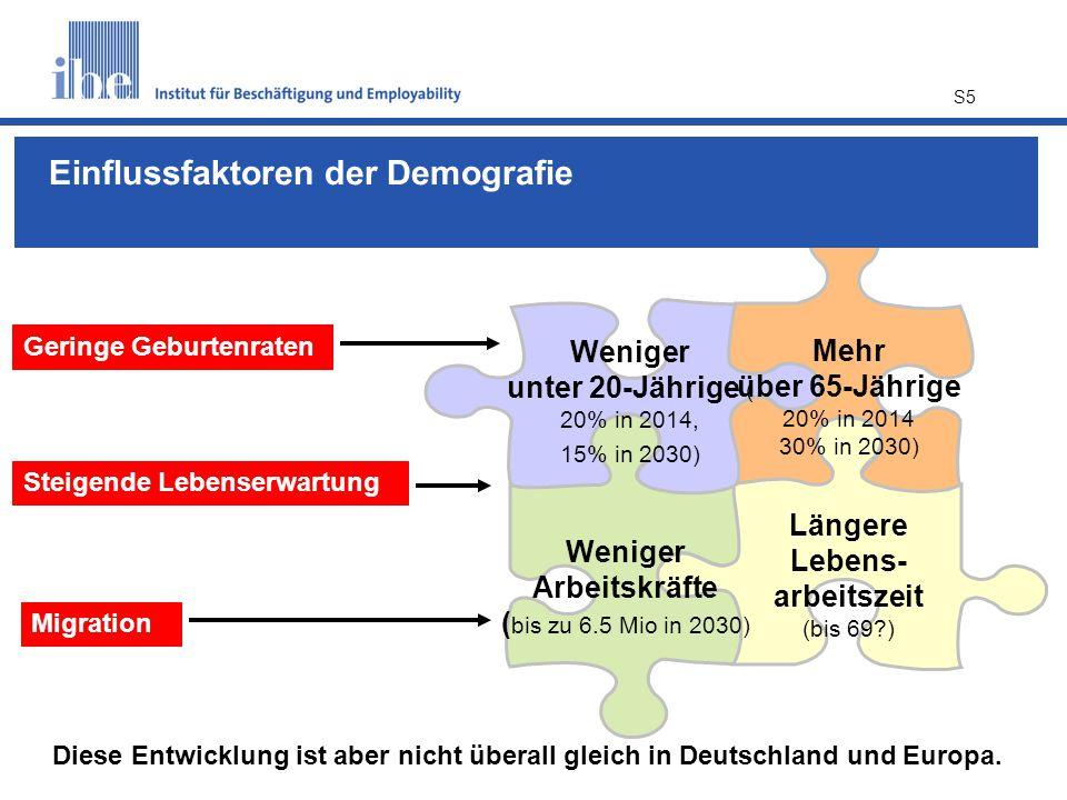S5 Mehr über 65-Jährige 20% in 2014 30% in 2030) Weniger Arbeitskräfte ( bis zu 6.5 Mio in 2030) Längere Lebens- arbeitszeit (bis 69?) Weniger unter 20-Jährige ( 20% in 2014, 15% in 2030) Diese Entwicklung ist aber nicht überall gleich in Deutschland und Europa.
