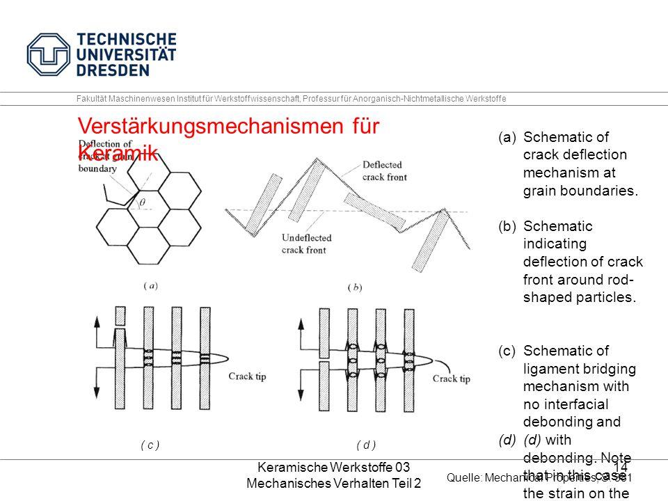 Keramische Werkstoffe 03 Mechanisches Verhalten Teil 2 14 Fakultät Maschinenwesen Institut für Werkstoffwissenschaft, Professur für Anorganisch-Nichtmetallische Werkstoffe (a)Schematic of crack deflection mechanism at grain boundaries.