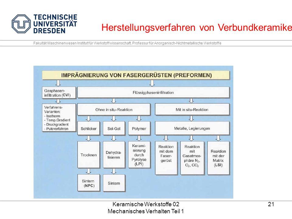 Keramische Werkstoffe 02 Mechanisches Verhalten Teil 1 21 Fakultät Maschinenwesen Institut für Werkstoffwissenschaft, Professur für Anorganisch-Nichtmetallische Werkstoffe Herstellungsverfahren von Verbundkeramiken