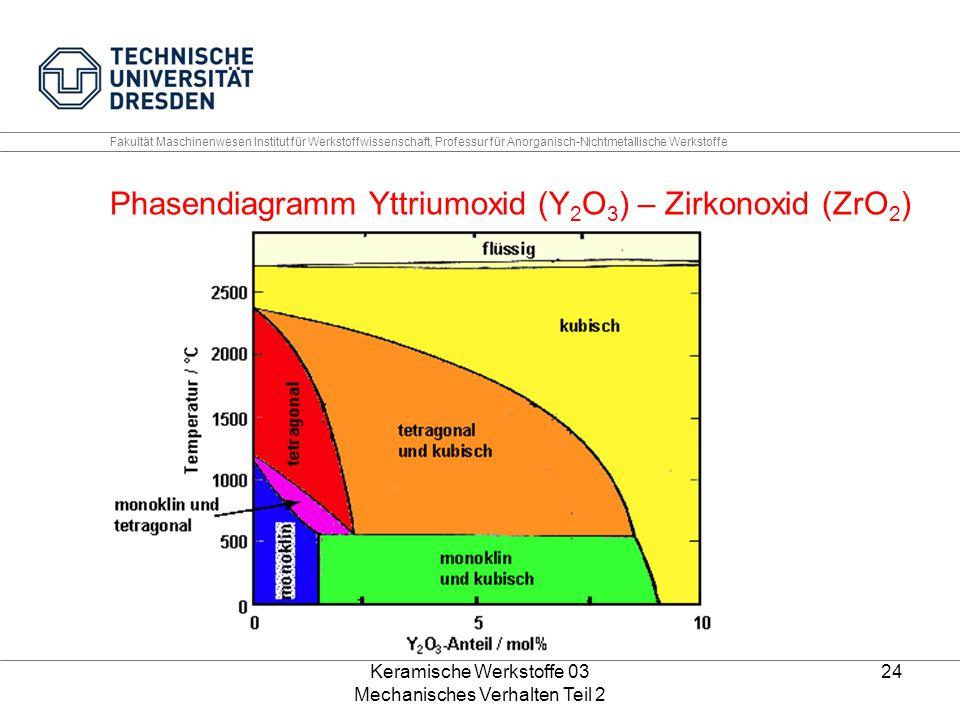 Keramische Werkstoffe 03 Mechanisches Verhalten Teil 2 24 Fakultät Maschinenwesen Institut für Werkstoffwissenschaft, Professur für Anorganisch-Nichtmetallische Werkstoffe Phasendiagramm Yttriumoxid (Y 2 O 3 ) – Zirkonoxid (ZrO 2 )