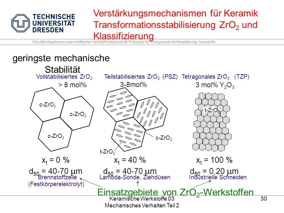 Keramische Werkstoffe 03 Mechanisches Verhalten Teil 2 30 Fakultät Maschinenwesen Institut für Werkstoffwissenschaft, Professur für Anorganisch-Nichtmetallische Werkstoffe Vollstabilisiertes ZrO 2 Teilstabilisiertes ZrO 2 (PSZ)Tetragonales ZrO 2 (TZP) Brennstoffzelle (Festkörperelektrolyt) Lambda-Sonde, ZiehdüsenIndustrielle Schneiden c-ZrO 2 t-ZrO 2 3 mol% Y 2 O 3 3-8mol% > 8 mol% x t = 0 % d 50 = 40-70  m x t = 40 % d 50 = 40-70  m x t = 100 % d 50 = 0,20  m Verstärkungsmechanismen für Keramik Transformationsstabilisierung ZrO 2 und Klassifizierung geringste mechanische Stabilität Einsatzgebiete von ZrO 2 -Werkstoffen