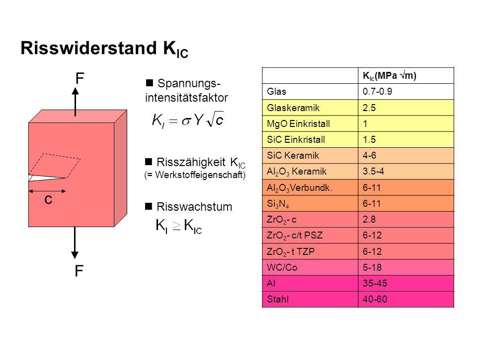 K Ic (MPa  m) Glas0.7-0.9 Glaskeramik2.5 MgO Einkristall1 SiC Einkristall1.5 SiC Keramik4-6 Al 2 O 3 Keramik3.5-4 Al 2 O 3 Verbundk.6-11 Si 3 N 4 6-11 ZrO 2 - c2.8 ZrO 2 - c/t PSZ6-12 ZrO 2 - t TZP6-12 WC/Co5-18 Al35-45 Stahl40-60 c F F Spannungs- intensitätsfaktor Risszähigkeit K IC (= Werkstoffeigenschaft) Risswachstum Risswiderstand K IC