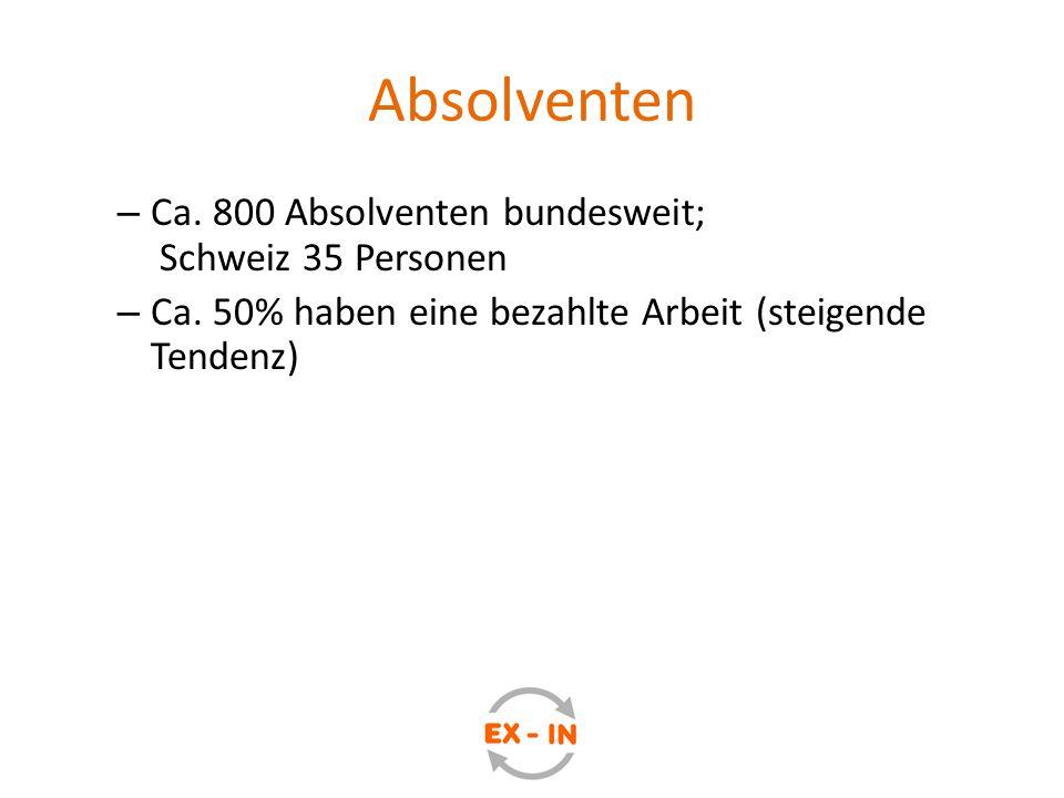 Absolventen – Ca. 800 Absolventen bundesweit; Schweiz 35 Personen – Ca. 50% haben eine bezahlte Arbeit (steigende Tendenz)