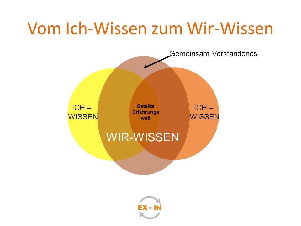 Vom Ich-Wissen zum Wir-Wissen ICH – WISSEN ICH – WISSEN Geteilte Erfahrungs welt Gemeinsam Verstandenes WIR-WISSEN