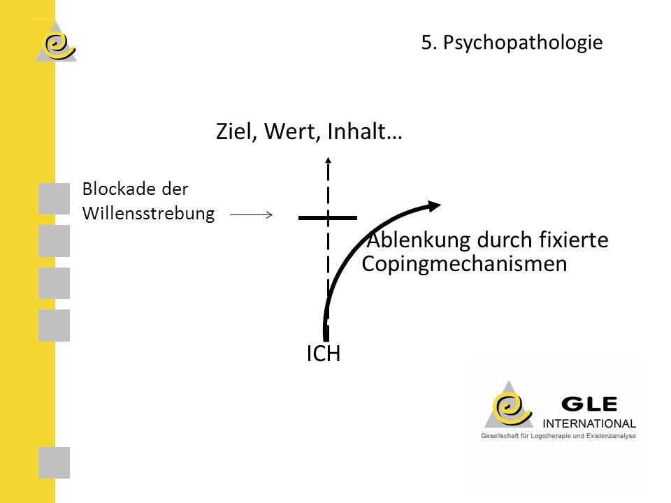 5. Psychopathologie Ziel, Wert, Inhalt… Blockade der Willensstrebung Ablenkung durch fixierte Copingmechanismen ICH