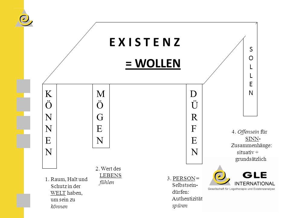 E X I S T E N Z = WOLLEN SOLLEN SOLLEN K Ö N E N 1.