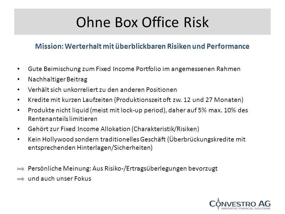 Ohne Box Office Risk Gute Beimischung zum Fixed Income Portfolio im angemessenen Rahmen Nachhaltiger Beitrag Verhält sich unkorreliert zu den anderen Positionen Kredite mit kurzen Laufzeiten (Produktionszeit oft zw.