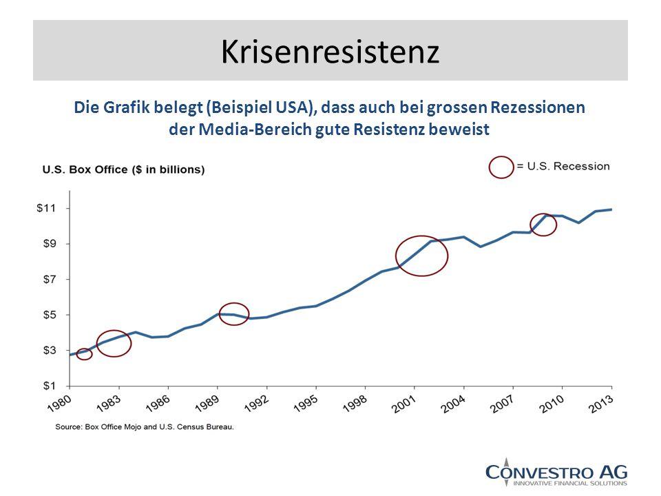 Krisenresistenz Die Grafik belegt (Beispiel USA), dass auch bei grossen Rezessionen der Media-Bereich gute Resistenz beweist