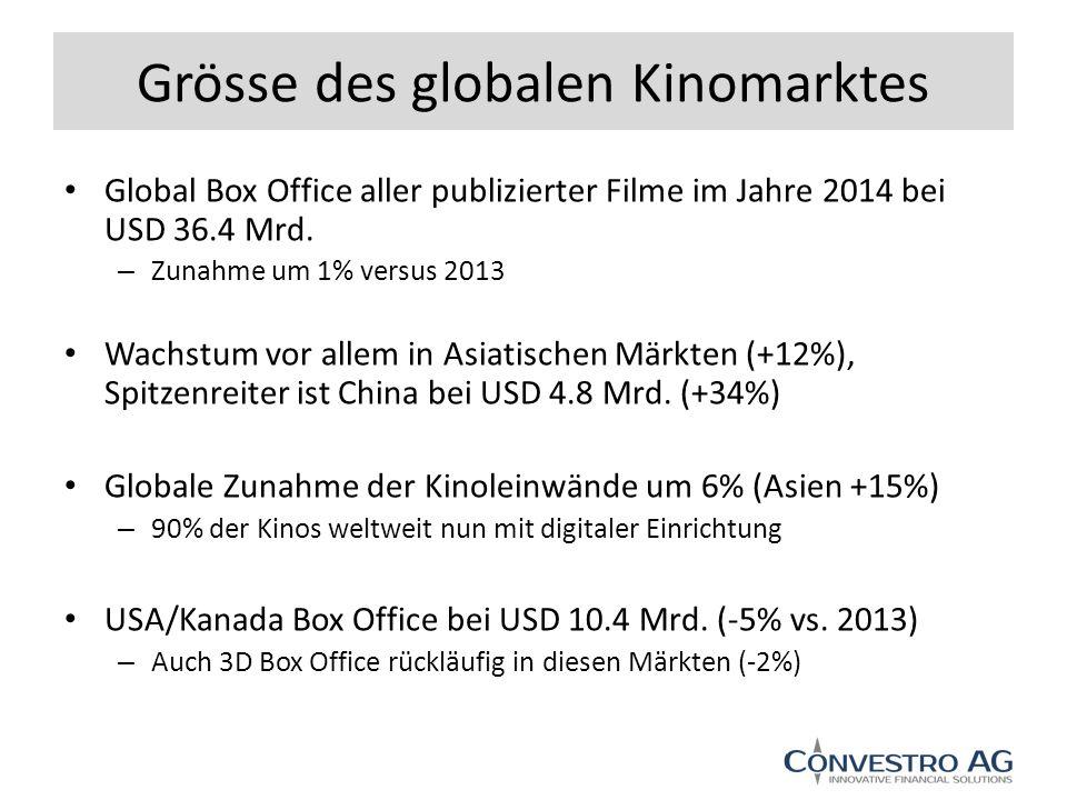 Grösse des globalen Kinomarktes Global Box Office aller publizierter Filme im Jahre 2014 bei USD 36.4 Mrd.